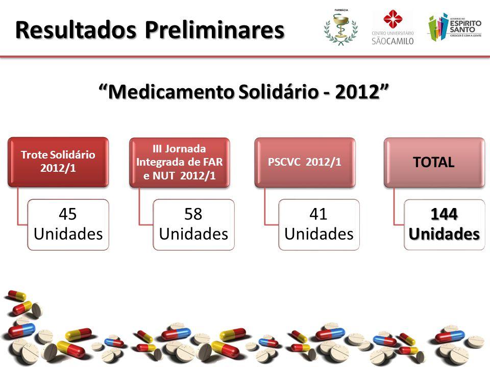 Resultados Preliminares Trote Solidário 2012/1 45 Unidades III Jornada Integrada de FAR e NUT 2012/1 58 Unidades PSCVC 2012/1 41 Unidades TOTAL 144 Un