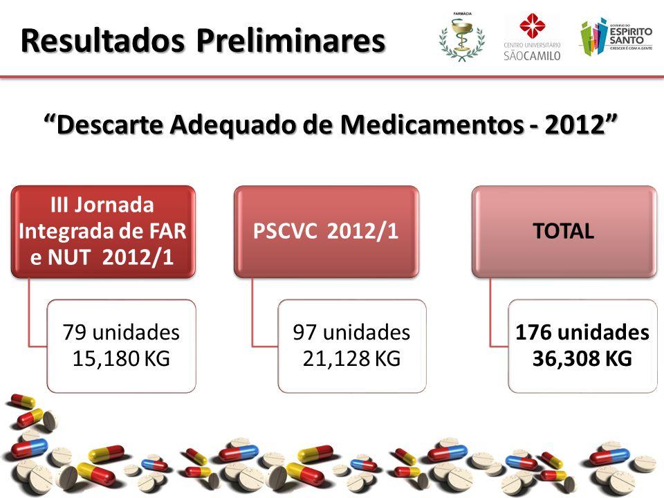 Resultados Preliminares III Jornada Integrada de FAR e NUT 2012/1 79 unidades 15,180 KG PSCVC 2012/1 97 unidades 21,128 KG TOTAL 176 unidades 36,308 K