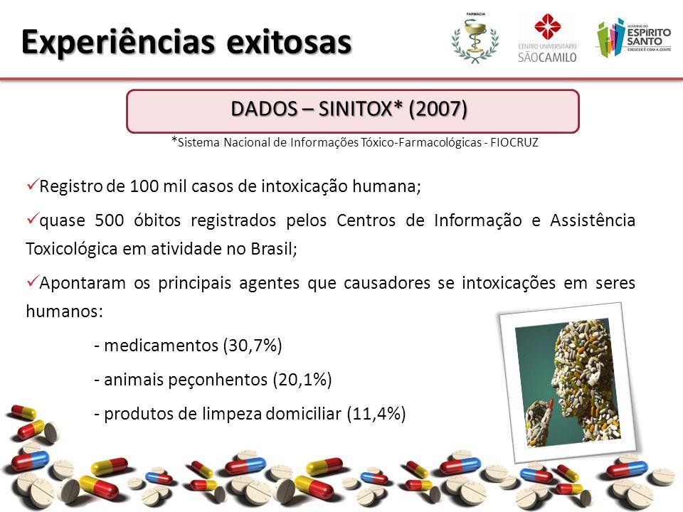 Registro de 100 mil casos de intoxicação humana; quase 500 óbitos registrados pelos Centros de Informação e Assistência Toxicológica em atividade no B