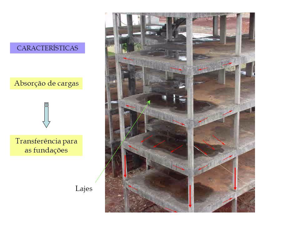 Lajes CARACTERÍSTICAS Absorção de cargas Transferência para as fundações