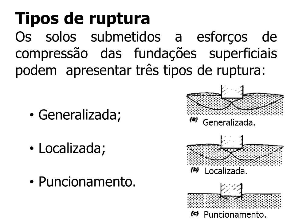 Tipos de ruptura Os solos submetidos a esforços de compressão das fundações superficiais podem apresentar três tipos de ruptura: Generalizada; Localiz