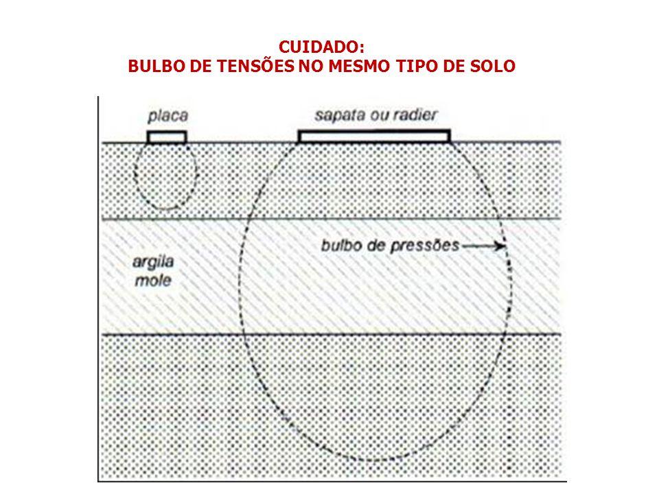 CUIDADO: BULBO DE TENSÕES NO MESMO TIPO DE SOLO