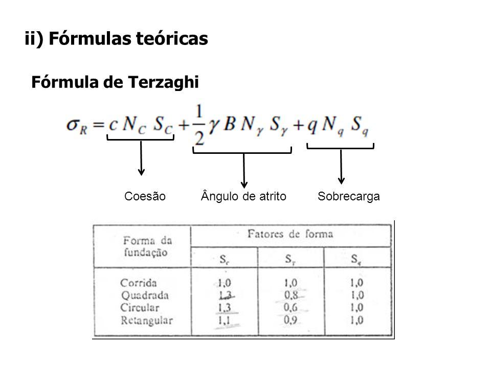 ii) Fórmulas teóricas Fórmula de Terzaghi Coesão Ângulo de atrito Sobrecarga