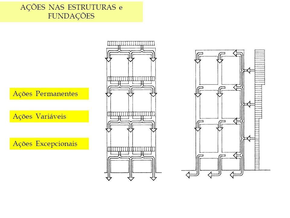 i) Ensaio de placa (NBR 6489/1984) Os resultados são apresentados em gráficos de pressão x recalque.