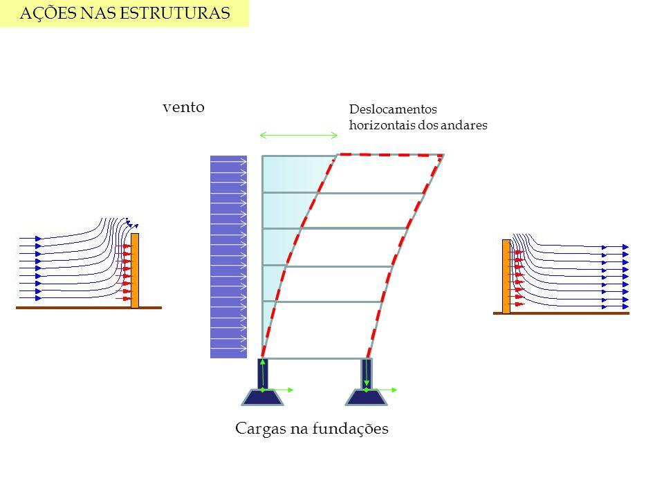 CARACTERÍSTICAS Absorção de cargas Transferência para as fundações