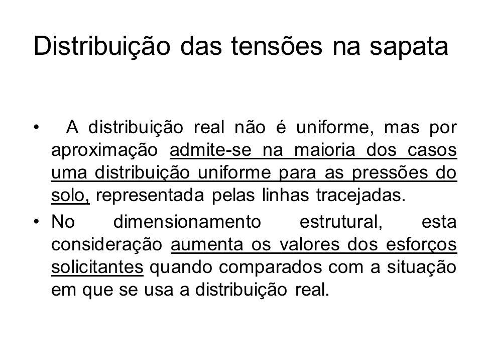 Distribuição das tensões na sapata A distribuição real não é uniforme, mas por aproximação admite-se na maioria dos casos uma distribuição uniforme pa