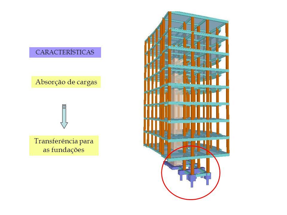 Sapata Isolada 1º caso: Em pilar de seção transversal quadrada (ou circular), quando não existe limitação de espaço, a sapata mais indicada deverá ter em planta seção quadrada.