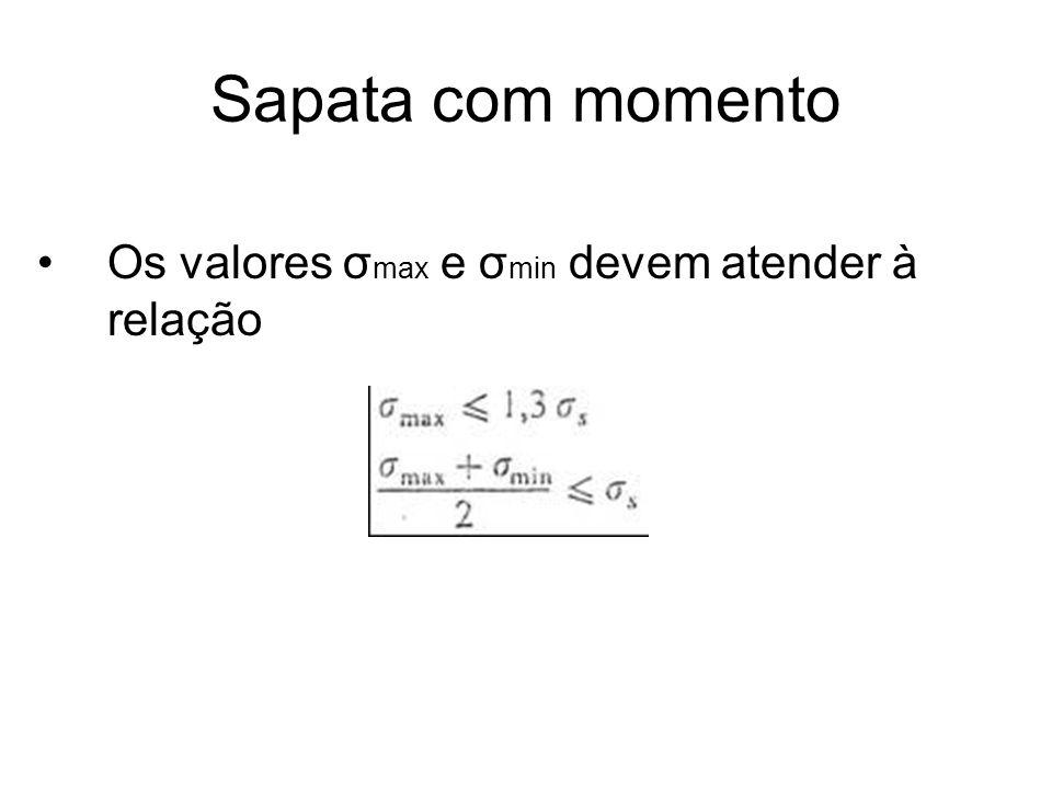 Sapata com momento Os valores σ max e σ min devem atender à relação