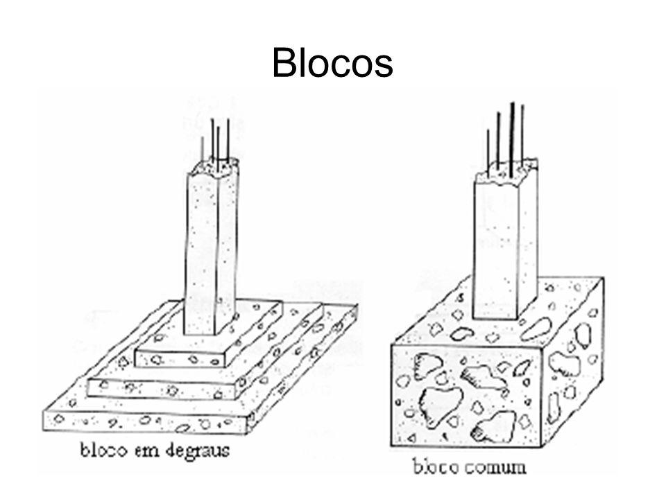 Sapata Associada No caso em que a proximidade entre dois ou mais pilares é tal que, ao se tentar fazer sapatas isoladas, estas se superponham, deve-se lançar mão de uma sapata associada.