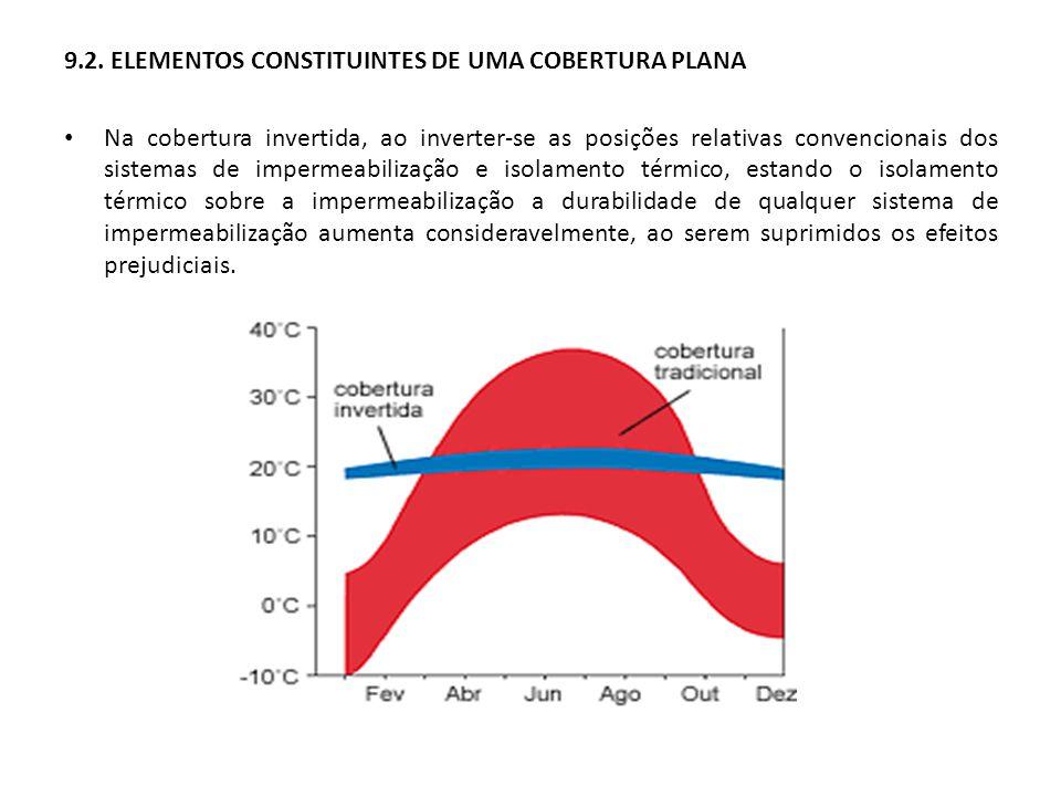 9.2. ELEMENTOS CONSTITUINTES DE UMA COBERTURA PLANA Na cobertura invertida, ao inverter-se as posições relativas convencionais dos sistemas de imperme