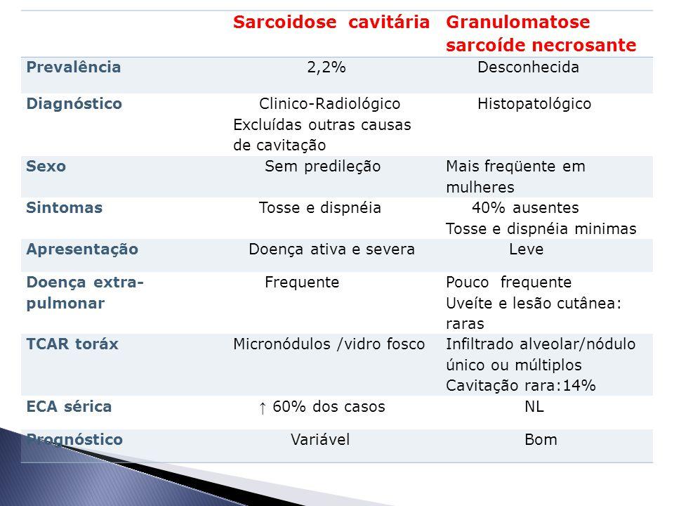 Sarcoidose cavitária Granulomatose sarcoíde necrosante Prevalência 2,2% Desconhecida Diagnóstico Clinico-Radiológico Excluídas outras causas de cavitação Histopatológico Sexo Sem predileção Mais freqüente em mulheres Sintomas Tosse e dispnéia 40% ausentes Tosse e dispnéia minimas Apresentação Doença ativa e severa Leve Doença extra- pulmonar Frequente Pouco frequente Uveíte e lesão cutânea: raras TCAR toráxMicronódulos /vidro fosco Infiltrado alveolar/nódulo único ou múltiplos Cavitação rara:14% ECA sérica ↑ 60% dos casos NL Prognóstico Variável Bom