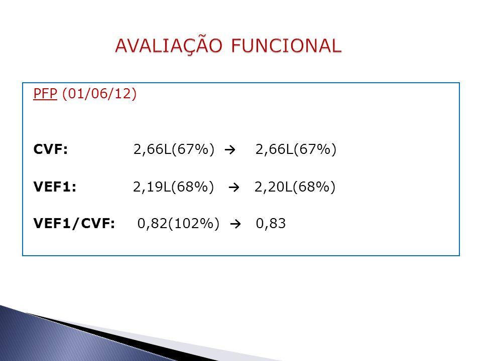 PFP (01/06/12) CVF: 2,66L(67%) → 2,66L(67%) VEF1: 2,19L(68%) → 2,20L(68%) VEF1/CVF: 0,82(102%) → 0,83