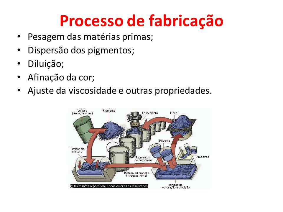Processo de fabricação Pesagem das matérias primas; Dispersão dos pigmentos; Diluição; Afinação da cor; Ajuste da viscosidade e outras propriedades.