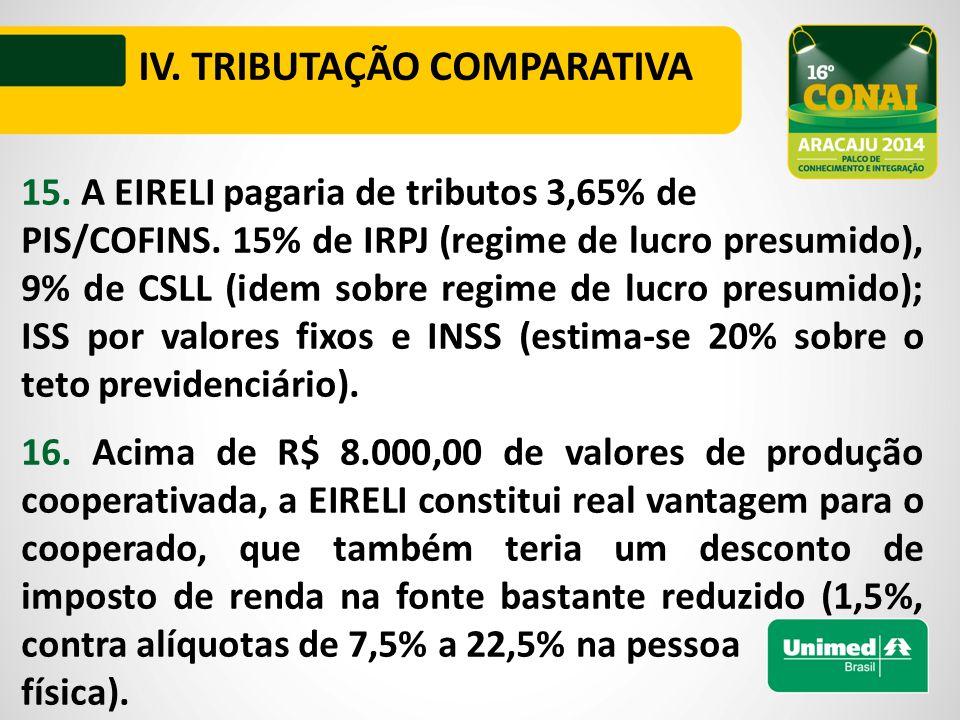 IV. TRIBUTAÇÃO COMPARATIVA 15. A EIRELI pagaria de tributos 3,65% de PIS/COFINS.