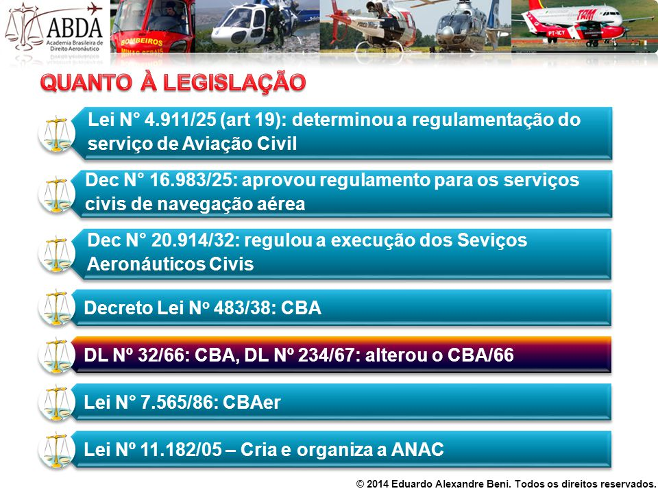 Lei N° 4.911/25 (art 19): determinou a regulamentação do serviço de Aviação Civil Dec N° 16.983/25: aprovou regulamento para os serviços civis de nave