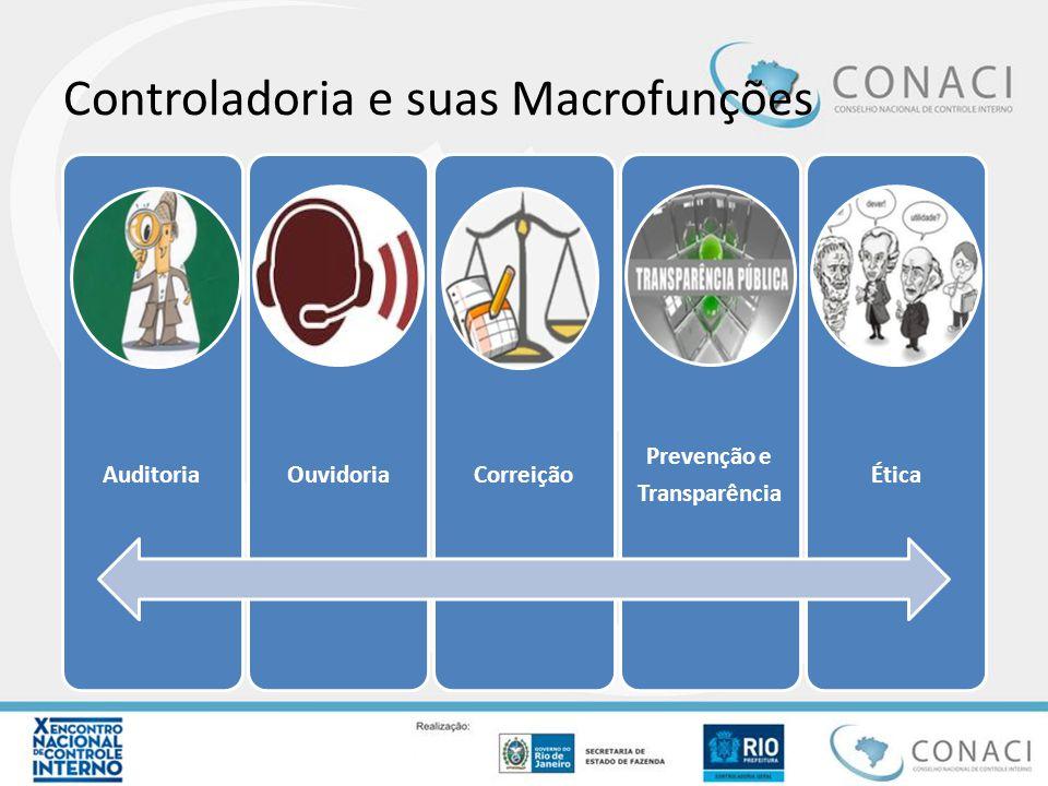 Controladoria e suas Macrofunções AuditoriaOuvidoriaCorreição Prevenção e Transparência Ética