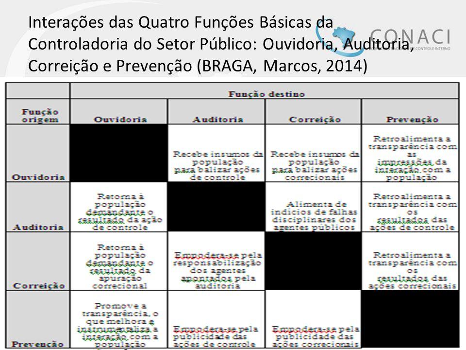 Interações das Quatro Funções Básicas da Controladoria do Setor Público: Ouvidoria, Auditoria, Correição e Prevenção (BRAGA, Marcos, 2014)