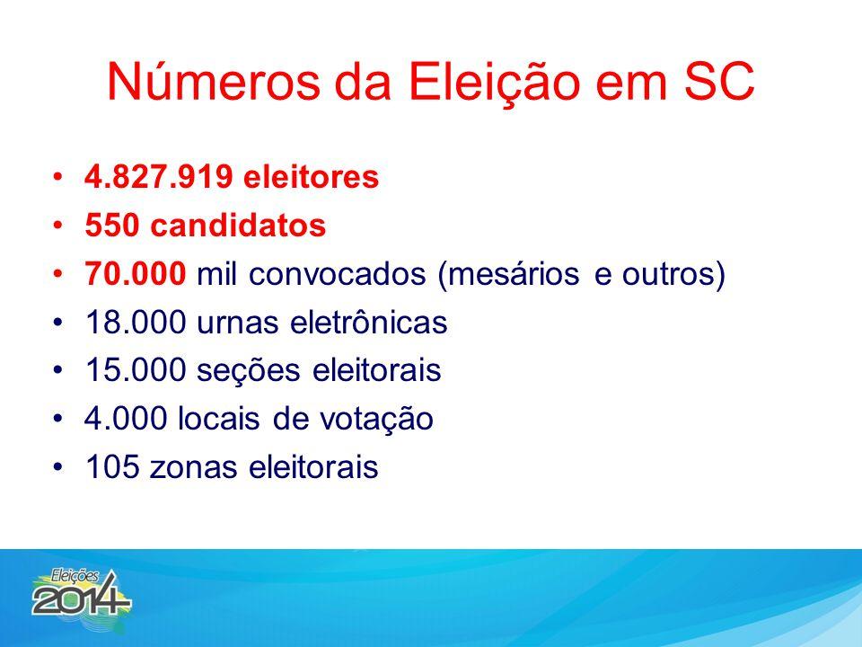 Números da Eleição em SC 4.827.919 eleitores 550 candidatos 70.000 mil convocados (mesários e outros) 18.000 urnas eletrônicas 15.000 seções eleitorai