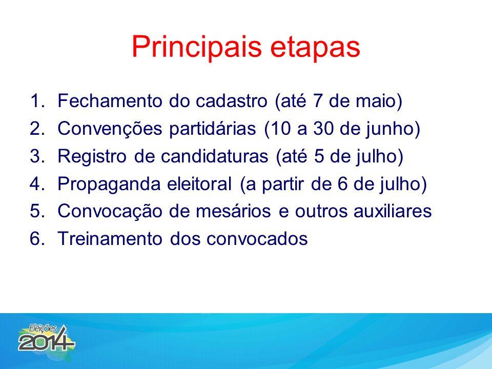 Principais etapas 1.Fechamento do cadastro (até 7 de maio) 2.Convenções partidárias (10 a 30 de junho) 3.Registro de candidaturas (até 5 de julho) 4.P