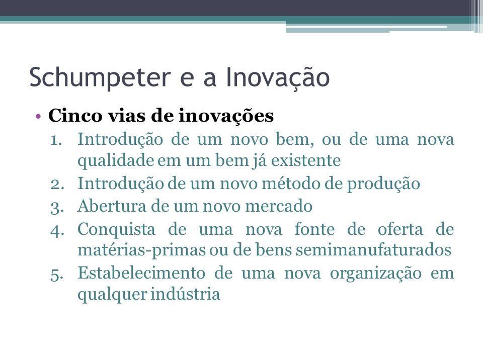 Schumpeter e a Inovação Cinco vias de inovações 1.Introdução de um novo bem, ou de uma nova qualidade em um bem já existente 2.Introdução de um novo método de produção 3.Abertura de um novo mercado 4.Conquista de uma nova fonte de oferta de matérias-primas ou de bens semimanufaturados 5.Estabelecimento de uma nova organização em qualquer indústria