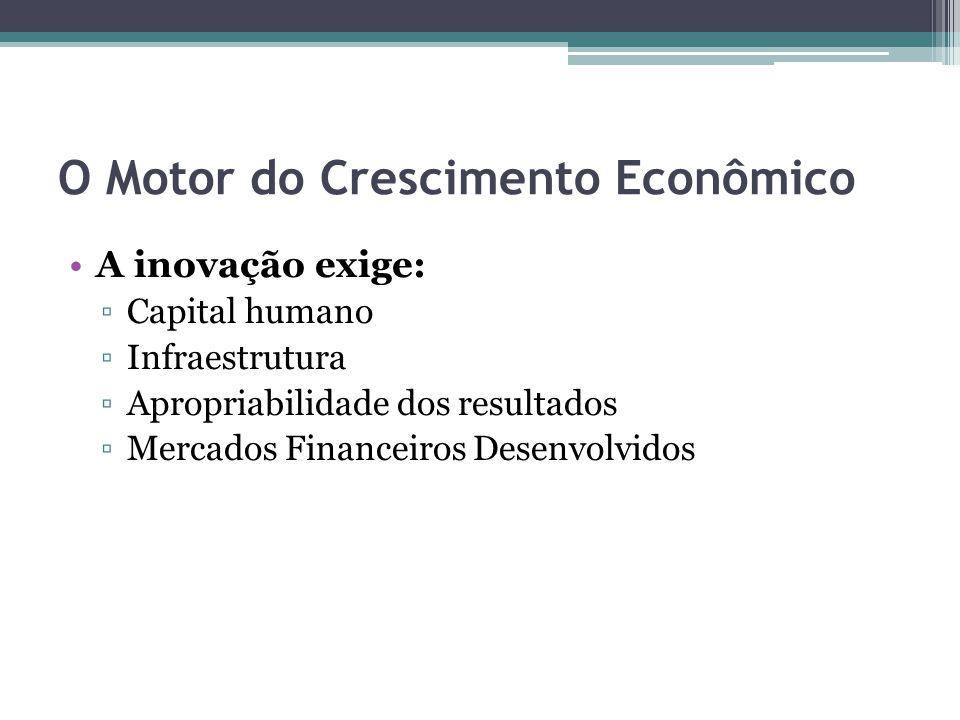 O Motor do Crescimento Econômico A inovação exige: ▫Capital humano ▫Infraestrutura ▫Apropriabilidade dos resultados ▫Mercados Financeiros Desenvolvidos