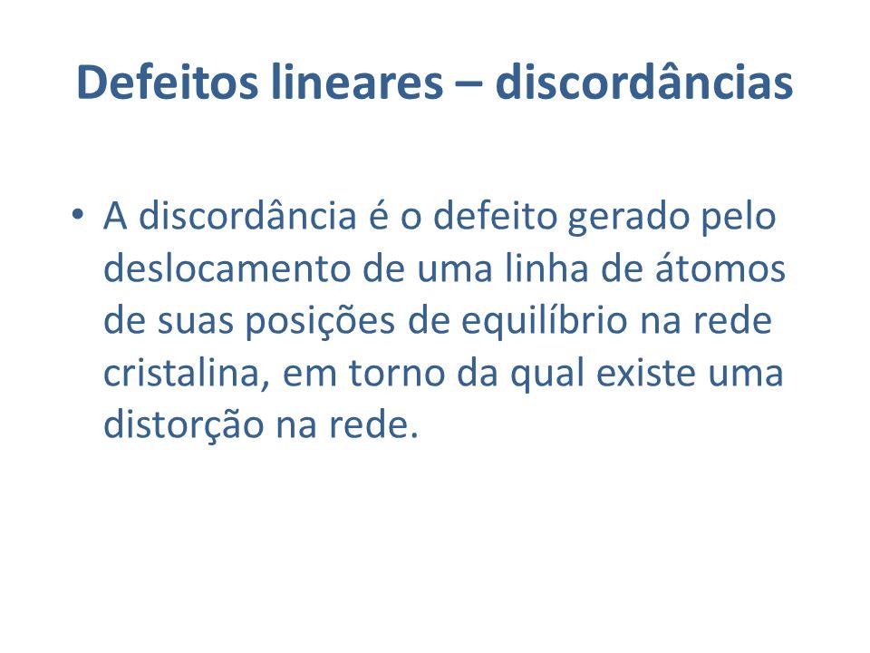 Defeitos lineares – discordâncias A discordância é o defeito gerado pelo deslocamento de uma linha de átomos de suas posições de equilíbrio na rede cristalina, em torno da qual existe uma distorção na rede.