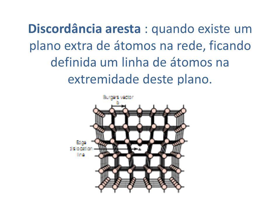 Discordância aresta : quando existe um plano extra de átomos na rede, ficando definida um linha de átomos na extremidade deste plano.