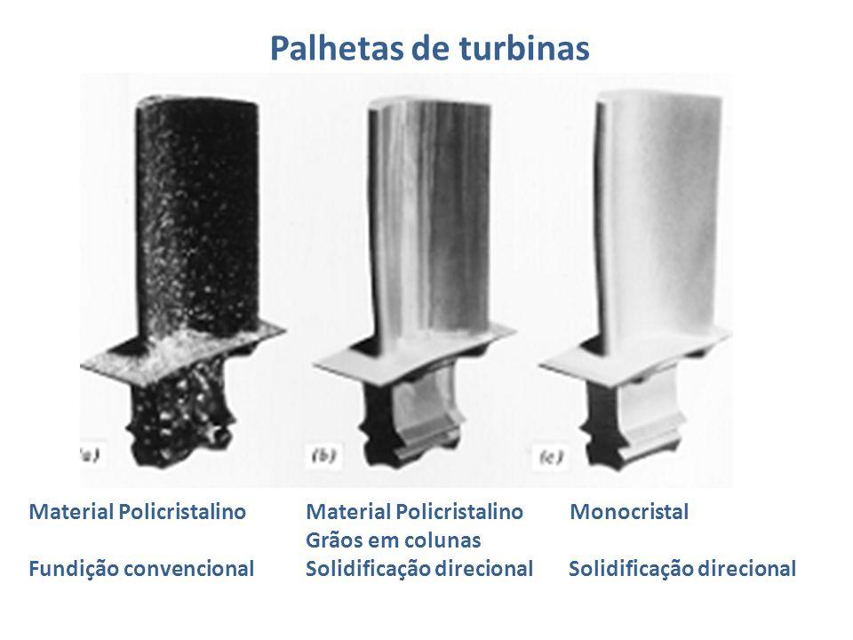 Material Policristalino Material Policristalino Monocristal Grãos em colunas Fundição convencional Solidificação direcional Solidificação direcional Palhetas de turbinas
