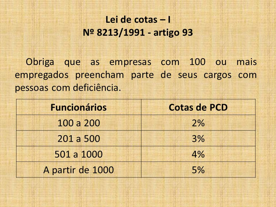 Lei de cotas – I Nº 8213/1991 - artigo 93 FuncionáriosCotas de PCD 100 a 2002% 201 a 5003% 501 a 10004% A partir de 10005% Obriga que as empresas com 100 ou mais empregados preencham parte de seus cargos com pessoas com deficiência.