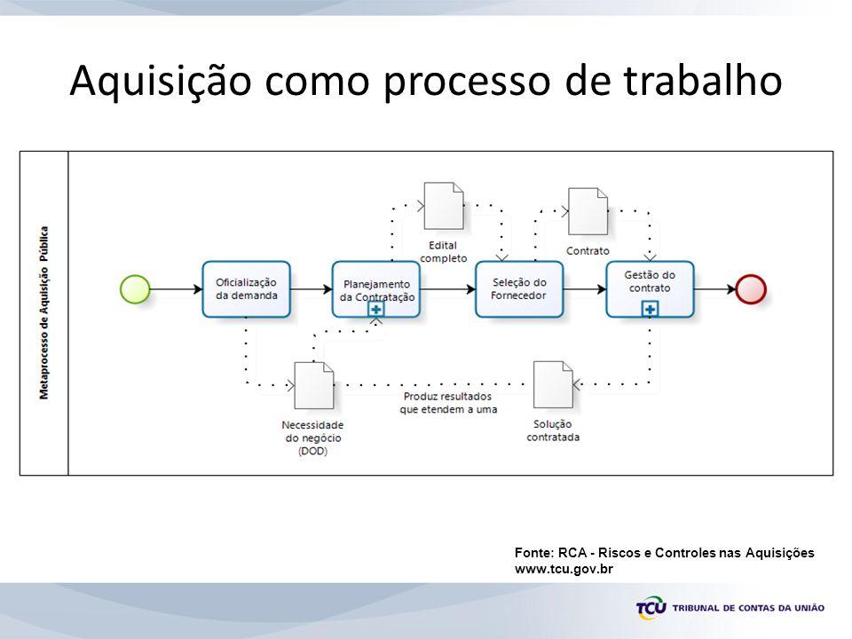 Aquisição como processo de trabalho Fonte: RCA - Riscos e Controles nas Aquisições www.tcu.gov.br
