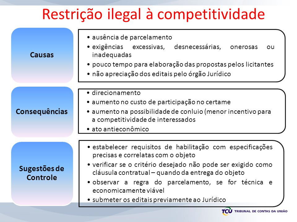 ausência de parcelamento exigências excessivas, desnecessárias, onerosas ou inadequadas pouco tempo para elaboração das propostas pelos licitantes não