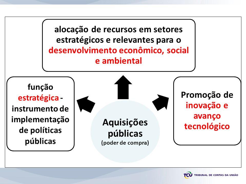 Aquisições públicas (poder de compra) função estratégica - instrumento de implementação de políticas públicas alocação de recursos em setores estratég