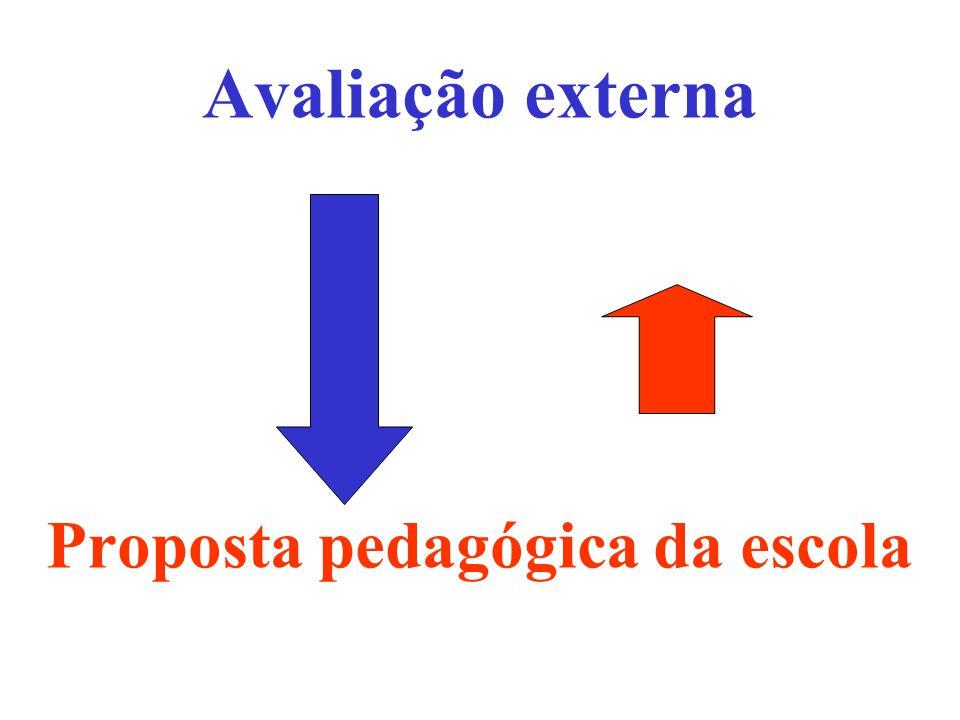 Avaliação externa Proposta pedagógica da escola