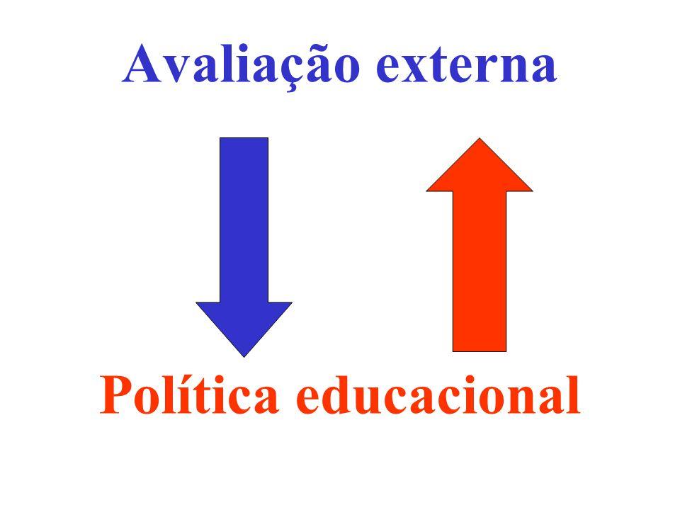 Avaliação externa Política educacional
