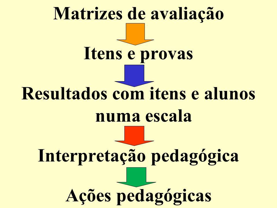 Matrizes de avaliação Itens e provas Resultados com itens e alunos numa escala Interpretação pedagógica Ações pedagógicas