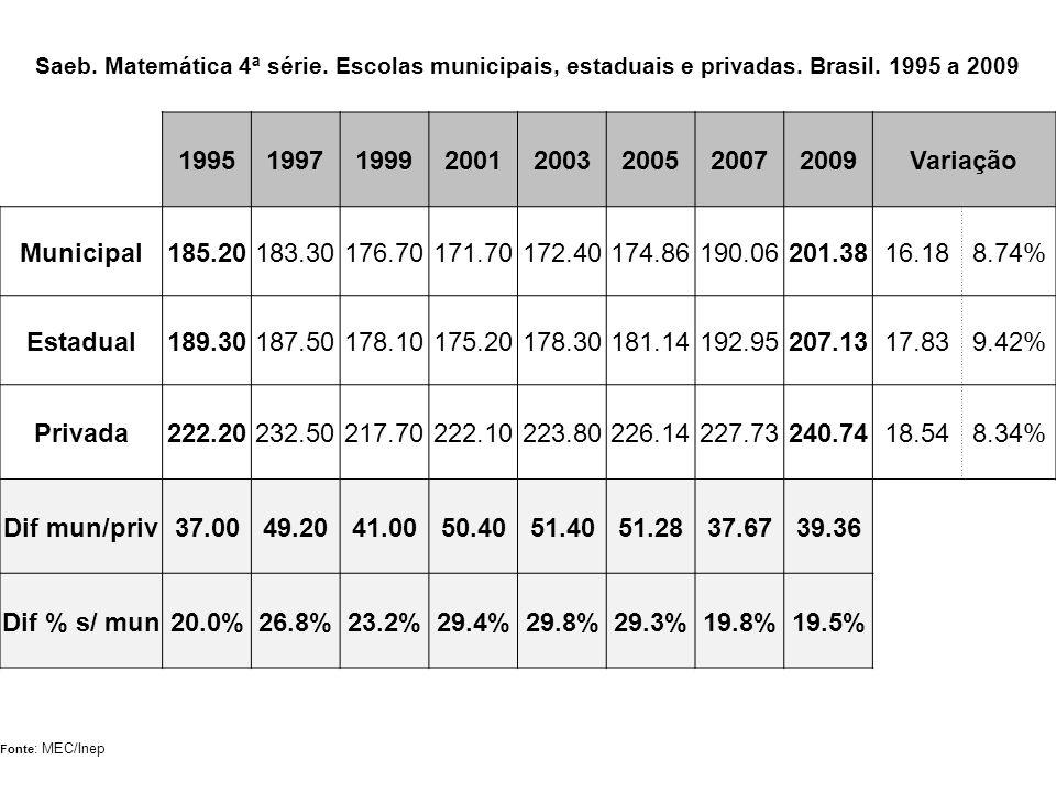 Saeb. Matemática 4ª série. Escolas municipais, estaduais e privadas. Brasil. 1995 a 2009 19951997199920012003200520072009Variação Municipal185.20183.3