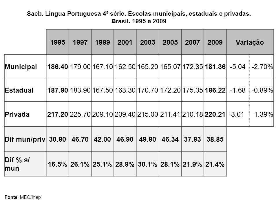 Saeb. Língua Portuguesa 4ª série. Escolas municipais, estaduais e privadas. Brasil. 1995 a 2009 19951997199920012003200520072009Variação Municipal186.
