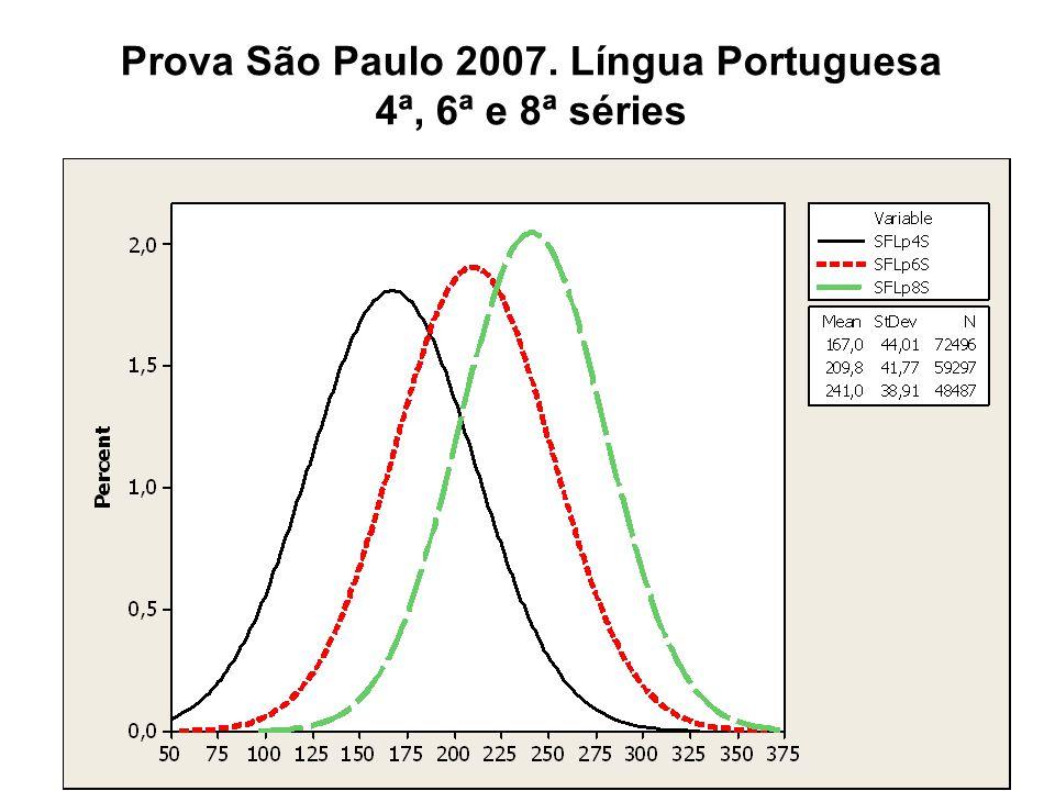 Prova São Paulo 2007. Língua Portuguesa 4ª, 6ª e 8ª séries