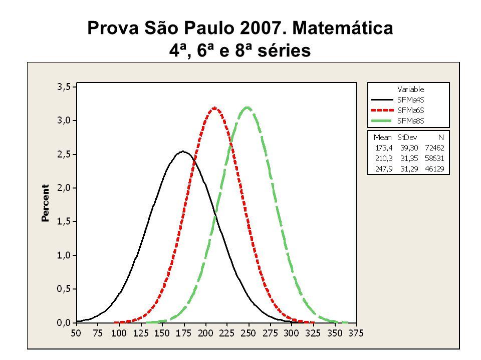 Prova São Paulo 2007. Matemática 4ª, 6ª e 8ª séries