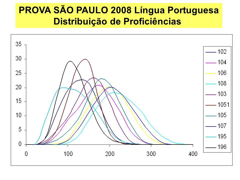 PROVA SÃO PAULO 2008 Língua Portuguesa Distribuição de Proficiências