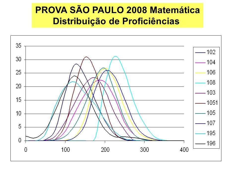 PROVA SÃO PAULO 2008 Matemática Distribuição de Proficiências