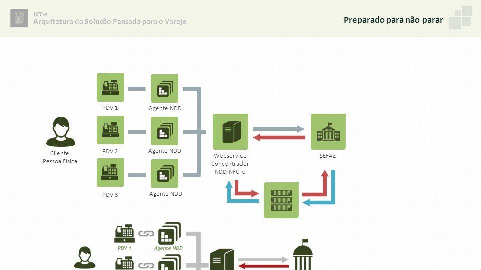 Arquitetura da Solução Pensada para o Varejo Preparado para não parar PDV 1 PDV 2 PDV 3 Agente NDD Webservice Concentrador NDD NFC-e Cliente Pessoa Fí