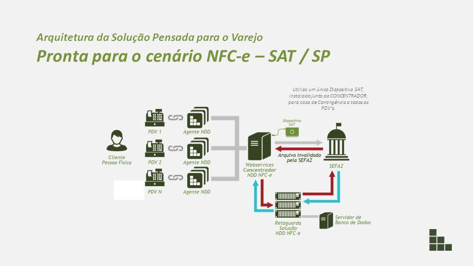 Arquitetura da Solução Pensada para o Varejo Pronta para o cenário NFC-e – SAT / SP Utiliza um único Dispositivo SAT, instalado junto ao CONCENTRADOR,