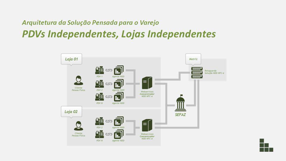 Arquitetura da Solução Pensada para o Varejo PDVs Independentes, Lojas Independentes