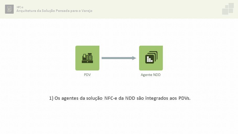1) Os agentes da solução NFC-e da NDD são integrados aos PDVs. Arquitetura da Solução Pensada para o Varejo PDVAgente NDD