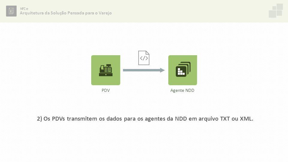 2) Os PDVs transmitem os dados para os agentes da NDD em arquivo TXT ou XML. Arquitetura da Solução Pensada para o Varejo PDVAgente NDD