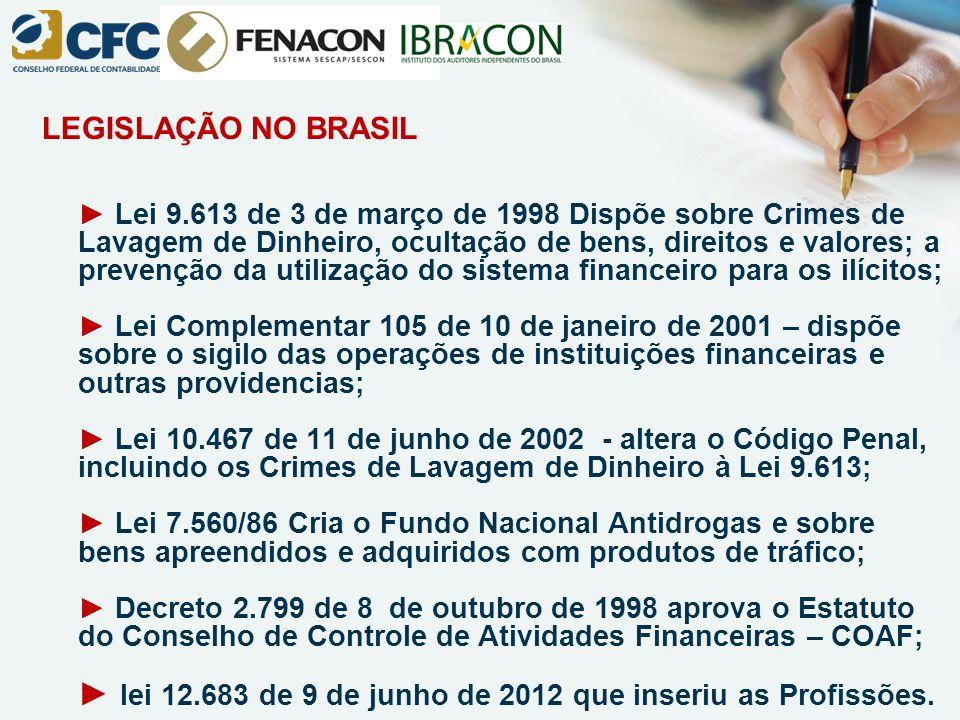 LEGISLAÇÃO NO BRASIL ► Lei 9.613 de 3 de março de 1998 Dispõe sobre Crimes de Lavagem de Dinheiro, ocultação de bens, direitos e valores; a prevenção