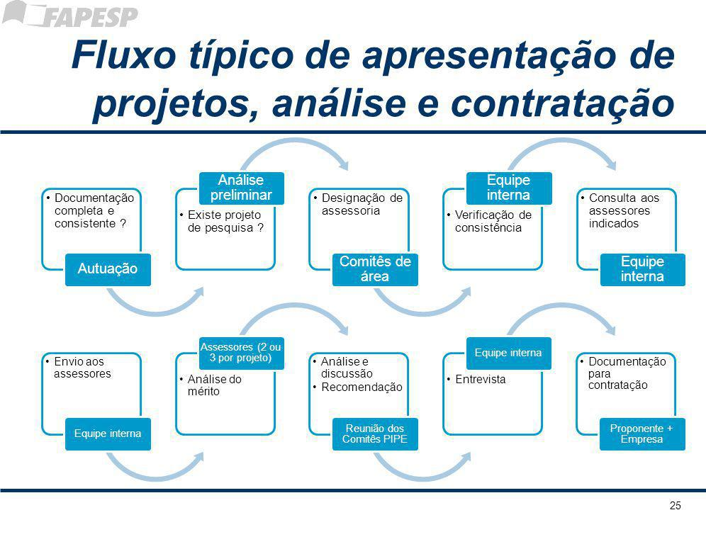 Fluxo típico de apresentação de projetos, análise e contratação Documentaçã o completa e consistente ? Autuação Existe projeto de pesquisa ? Análise p