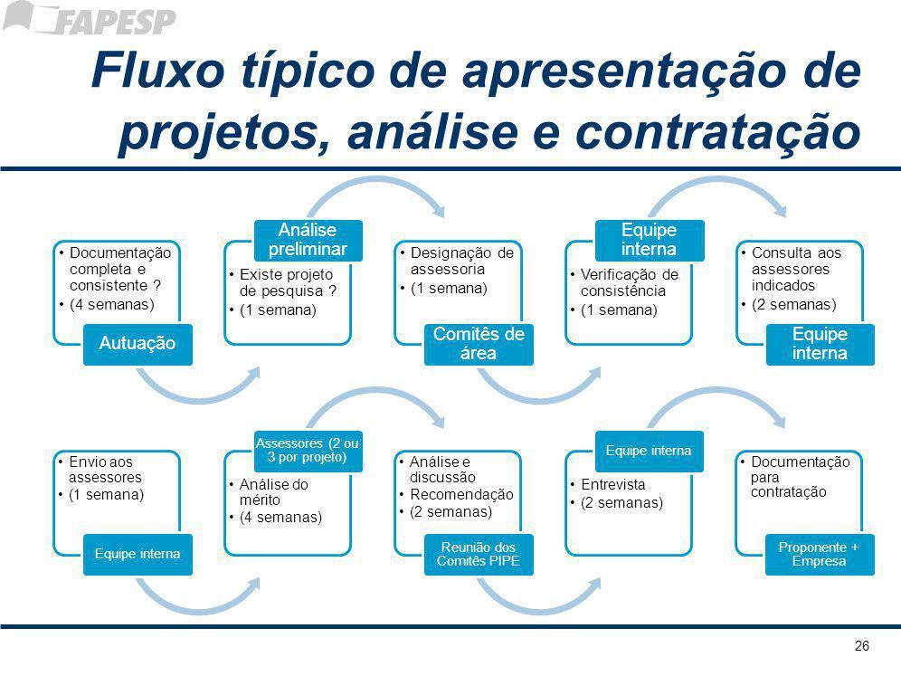 Fluxo típico de apresentação de projetos, análise e contratação Documentaçã o completa e consistente .