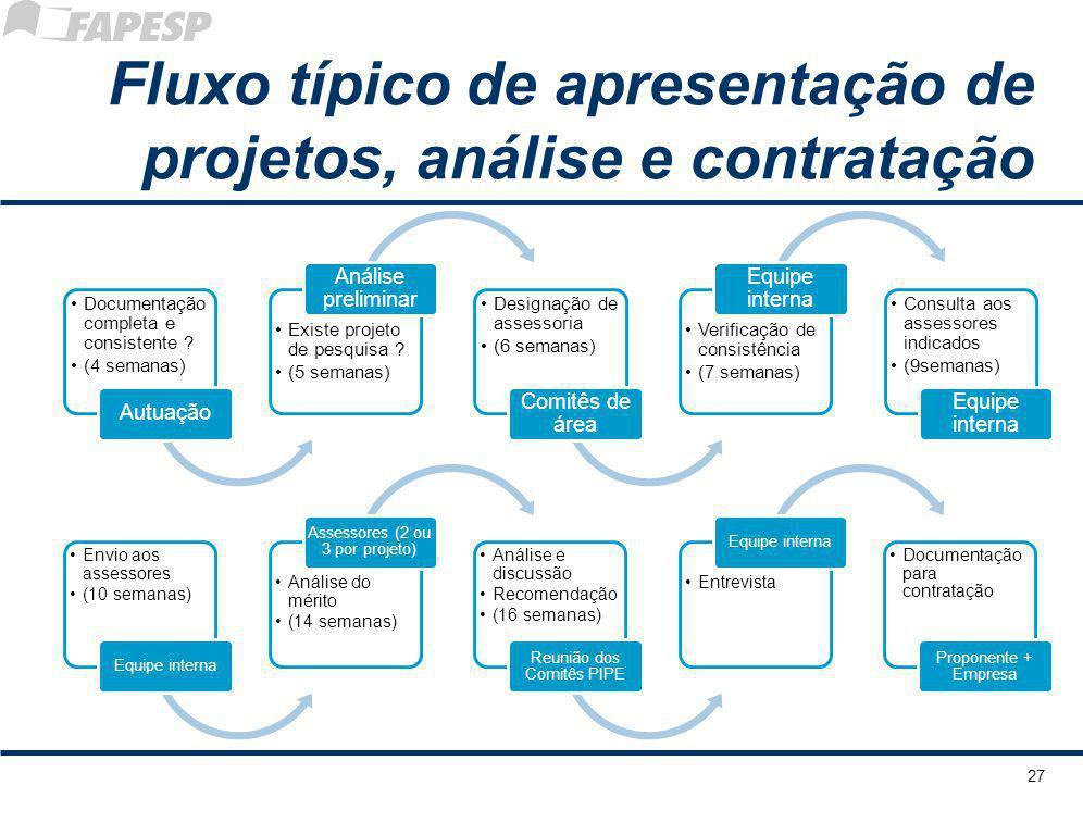 Fluxo típico de apresentação de projetos, análise e contratação Documentaçã o completa e consistente ? (4 semanas) Autuação Existe projeto de pesquisa